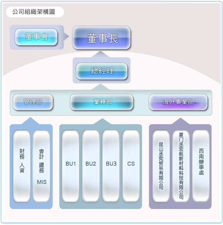 国外施工组织设计